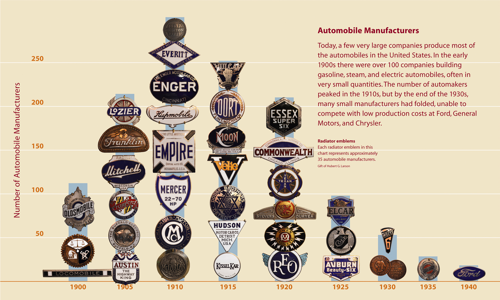 Graph of automobile radiator emblems representing automobile manufacturers during the early 20th century.