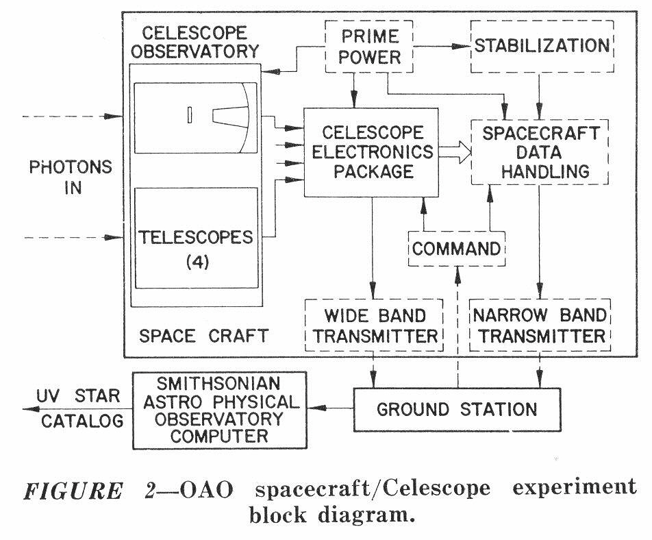 Telescope, Project Celescope