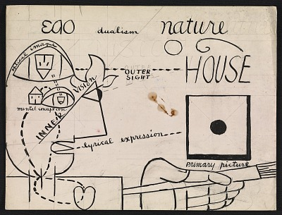Karl Knaths papers, 1890-1973, bulk 1922-1971