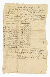 Ledger of supply costs for eleven Revolutionary War soldiers