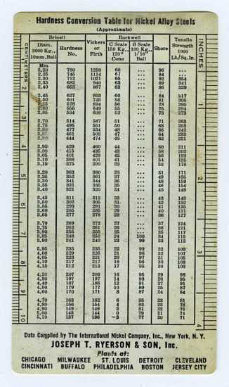Mathematical Table Hardness Conversion Table For Nickel Alloy