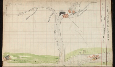 Silver Horn drawing of story of Saynday and the Porcupine, ca. 1884-1897