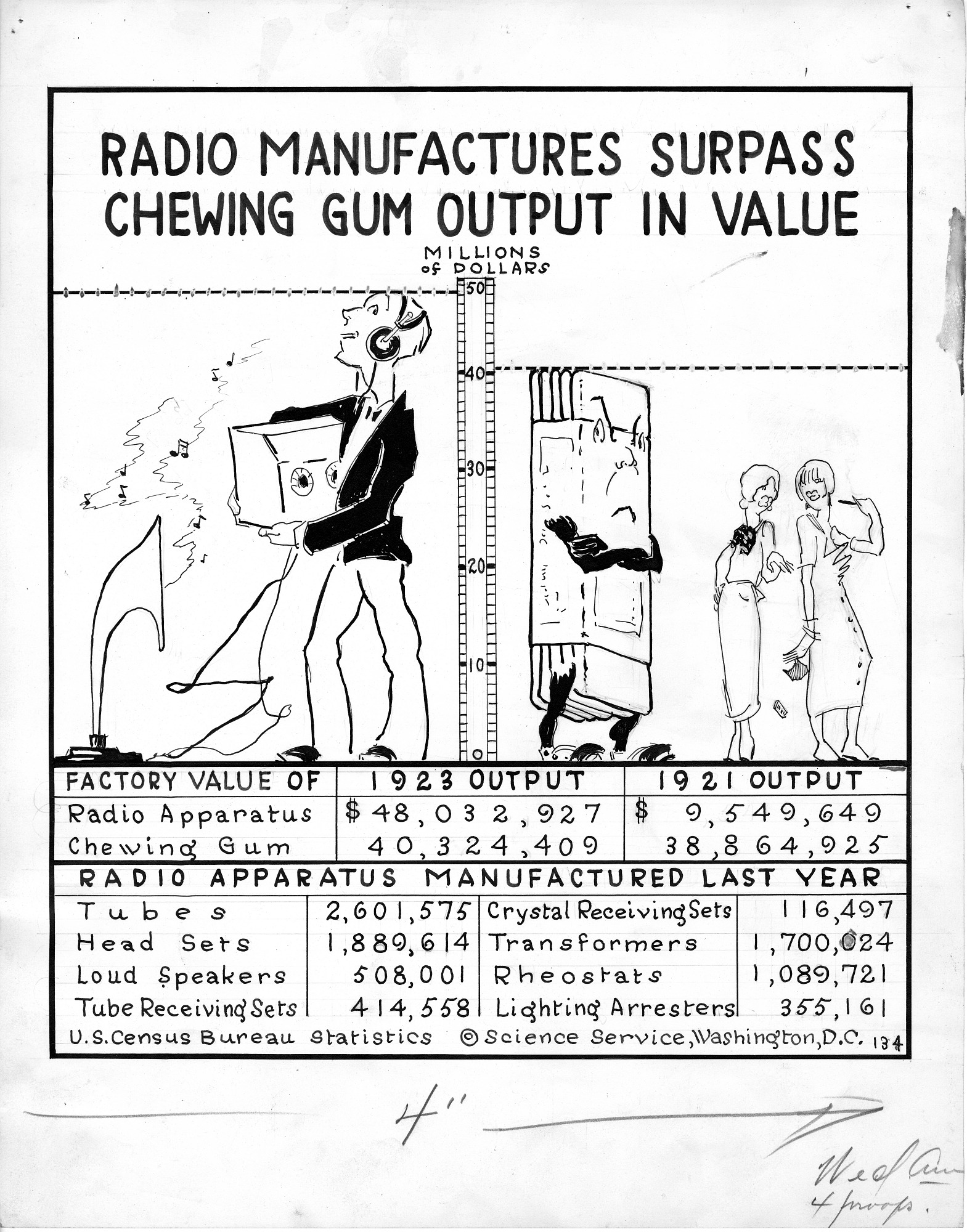 "Cartoonograph #134: ""Radio Manufactures Surpass Chewing Gum Output in Value"""