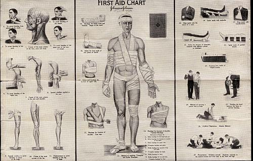 "First Aid Chart, Lockheed Sirius ""Tingmissartoq"", Lindbergh"