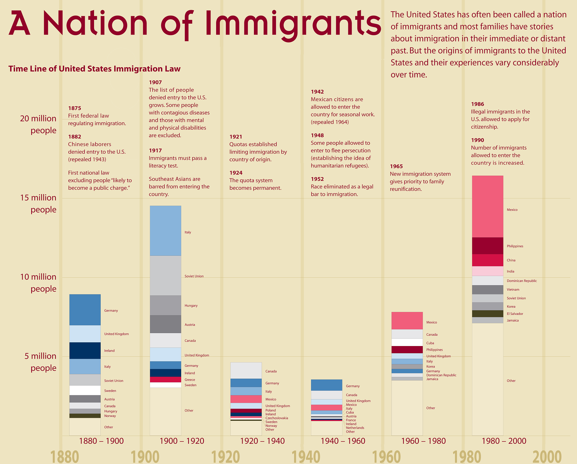 Infographic of Immigration by Country over time and Immigration Laws
