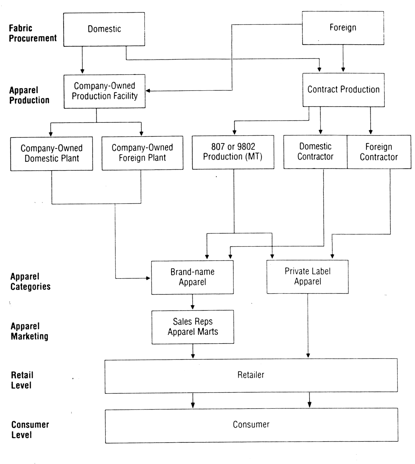 Flow Chart of Production