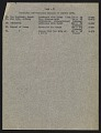 View Harry V. Anderson inventory and receipt for Hermann Göring art collection submitted to Commanding General, 101st Airborne Division digital asset: page 3