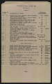 View Harry V. Anderson inventory and receipt for Hermann Göring art collection submitted to Commanding General, 101st Airborne Division digital asset: page 4