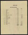 View List of insured property destroyed digital asset number 1