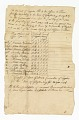 View Ledger of supply costs for eleven Revolutionary War soldiers digital asset number 0