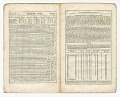View <I>American Anti-Slavery Almanac Vol. II, No. I</I> digital asset number 7