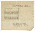 View Itinerary for Col. Charles Young's trip from Wilberforce, OH to Washington, DC digital asset number 1