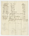 View Document listing sales of enslaved persons, farm equipment and acreage digital asset number 0