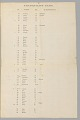 """View Broadside for an estate sale of """"229 Rice Field Negroes"""" digital asset number 2"""