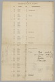 """View Broadside for an estate sale of """"229 Rice Field Negroes"""" digital asset number 3"""