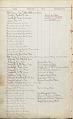View [E. Howard Clock customer lists, Volume 1, book.] digital asset number 1