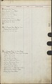 View [E. Howard Clock customer lists, Volume 1, book.] digital asset number 10