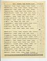 View Stanford Achievement Reading Test for Harold Hayashi, Willard Middle School in Berkeley California, 04/29/1941 digital asset number 1
