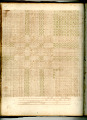 View George Lauck's Manuscript Weave Pattern Book; Pennsylvania, 1805-1829 digital asset number 49