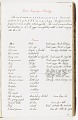 View MS 1877 Kiowa vocabulary and notes digital asset: Kiowa vocabulary and notes