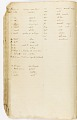View MS 7235 Vocabularies and notes based on material collected by Horatio Hale from enslaved African-Brazilians digital asset number 8
