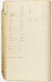 View MS 7235 Vocabularies and notes based on material collected by Horatio Hale from enslaved African-Brazilians digital asset number 3