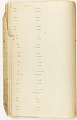 View MS 7235 Vocabularies and notes based on material collected by Horatio Hale from enslaved African-Brazilians digital asset number 1