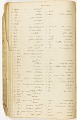 View MS 7235 Vocabularies and notes based on material collected by Horatio Hale from enslaved African-Brazilians digital asset number 4