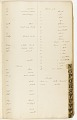 View MS 7235 Vocabularies and notes based on material collected by Horatio Hale from enslaved African-Brazilians digital asset number 10