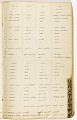 View MS 7235 Vocabularies and notes based on material collected by Horatio Hale from enslaved African-Brazilians digital asset number 6