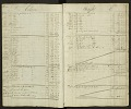 View Joseph Henry's Record of Experiments Book 1 digital asset number 4