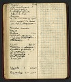 View Field notes, Texas and California, April 3-November 1, 1899 digital asset number 1