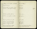 View Field note nos. 1-1514, Mexico 1825 digital asset number 1