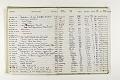 View Negative Log Book Number 10, (77-13866 to 78-16862) digital asset number 5