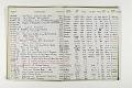 View Negative Log Book Number 11, (78-16863 to 79-13777) digital asset number 4