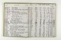 View Negative Log Book Number 16, (84-5412 to 85-7765) digital asset number 3