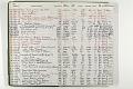 View Negative Log Book Number 18, (86-5143 to 88-15270) digital asset number 2