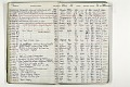 View Negative Log Book Number 18, (86-5143 to 88-15270) digital asset number 2