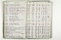 View Negative Log Book Number 18, (86-5143 to 88-15270) digital asset number 3