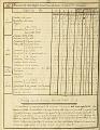 View Dessins relatifs aux trvaux [i.e. travaux] d'artillerie [manuscript] : exécutés dans les manufactures, [181-?] / par le cher. de Cirfontaine, colonel d'artillerie digital asset number 2