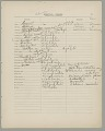 View MS 3536 Cherokee vocabulary in Powell's Introduction to the Study of Indian Languages digital asset: Cherokee vocabulary