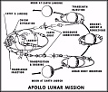 Apollo Figure: Apollo Lunar Mission Outline