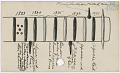 View Calendar stick documenting events from 1833 to 1921 digital asset number 9