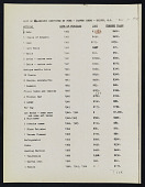 view List of items lost in fire at Jasper Johns's house and studio, Edisto Beach, South Carolina digital asset number 1