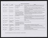 view Correspondence 1826-1868, Itemized List digital asset: Correspondence 1826-1868, Itemized List