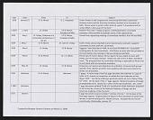 view Correspondence circa 1826-1833, Itemized  List digital asset: Correspondence circa 1826-1833, Itemized  List