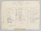 view Sujets et Liste des Objets de Dessert par ordre (List of Subjects for the Service on the Theme of Desserts by Order) digital asset number 1