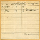 view Wright (Brothers) Flight Logs, 1910-1911. [photograph] digital asset number 1