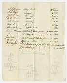 view Document listing sales of enslaved persons, farm equipment and acreage digital asset number 1