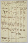 view Muster roll of sixteen soldiers from Falmouth digital asset number 1